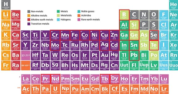 Periodic table of elements highlighting the critical metals in this study.