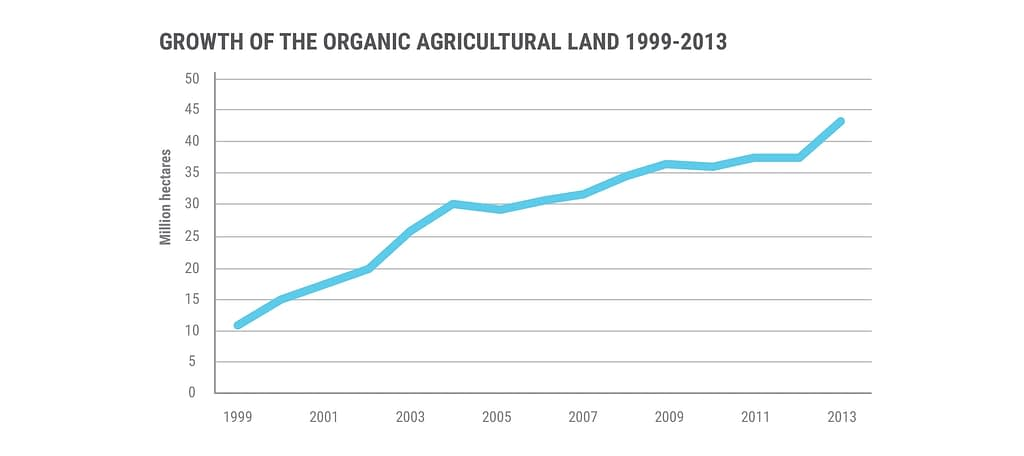 Graphic: Organic farming practices, though small, are an increasingly important component of the food system.