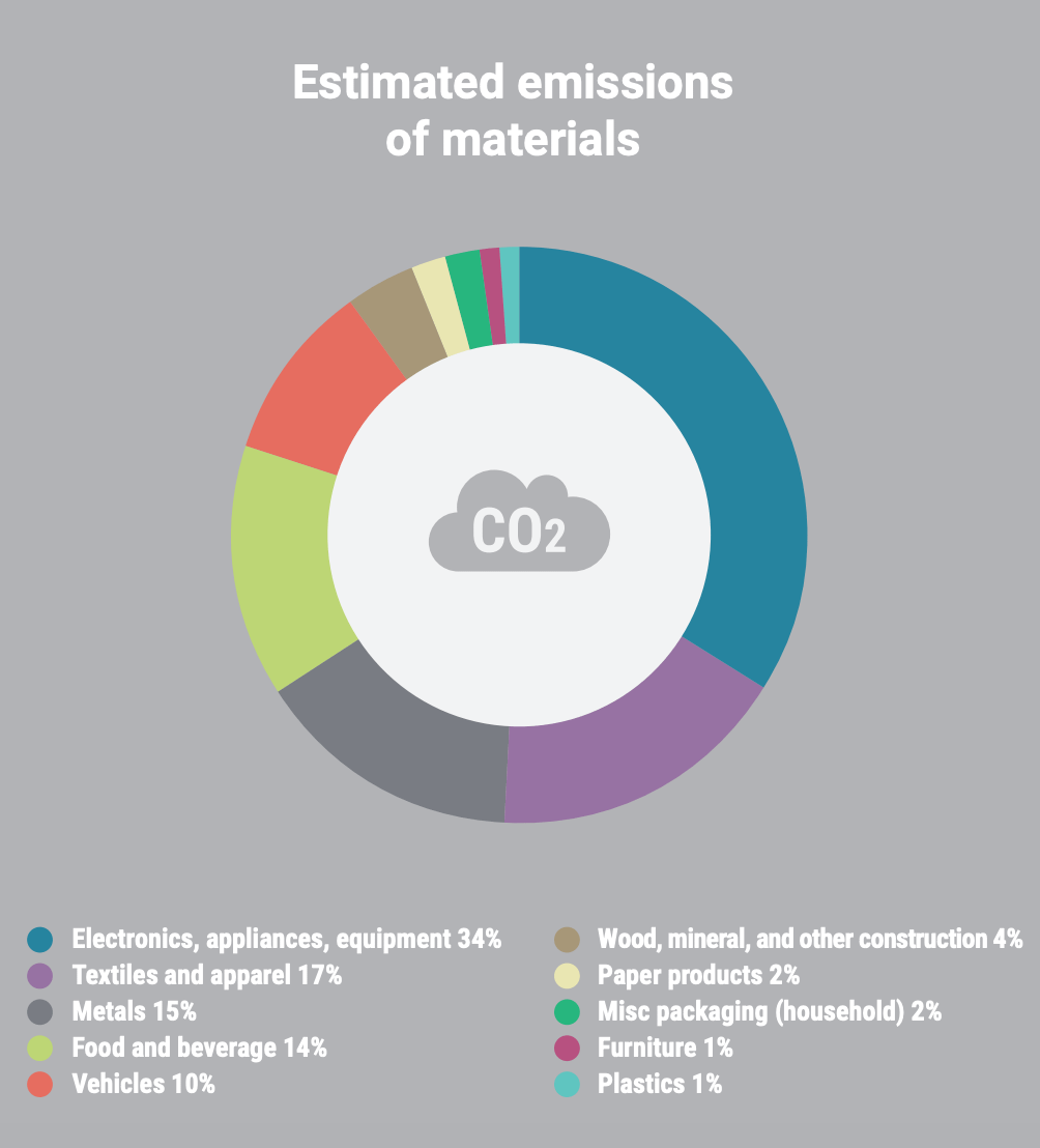 The size of Boulder's embodied emissions is larger than all local sources of emissions put together. That means that even a small change in circularity can have an enormous effect on overall impact.