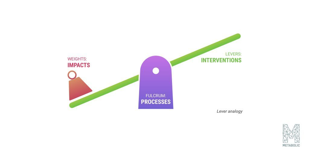 """levers"" and intervention points are key to systems thinking"