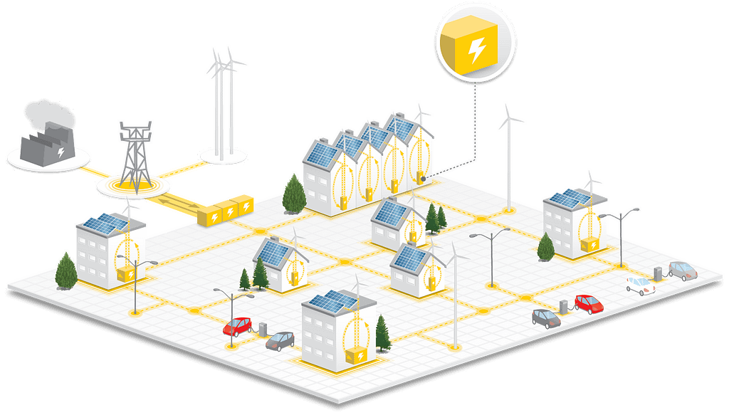 An example of a sustainable decentralised microgrid architecture.