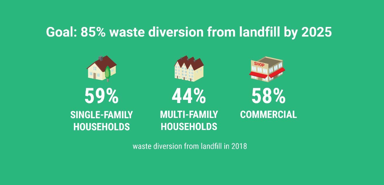 """Boulder has committed to becoming a """"zero-waste"""" community by 2025, which is defined as reusing, recycling, and composting at least 85% of waste (the remaining 15%, consisting of materials such as medical waste, is considered """"unrecoverable"""")."""