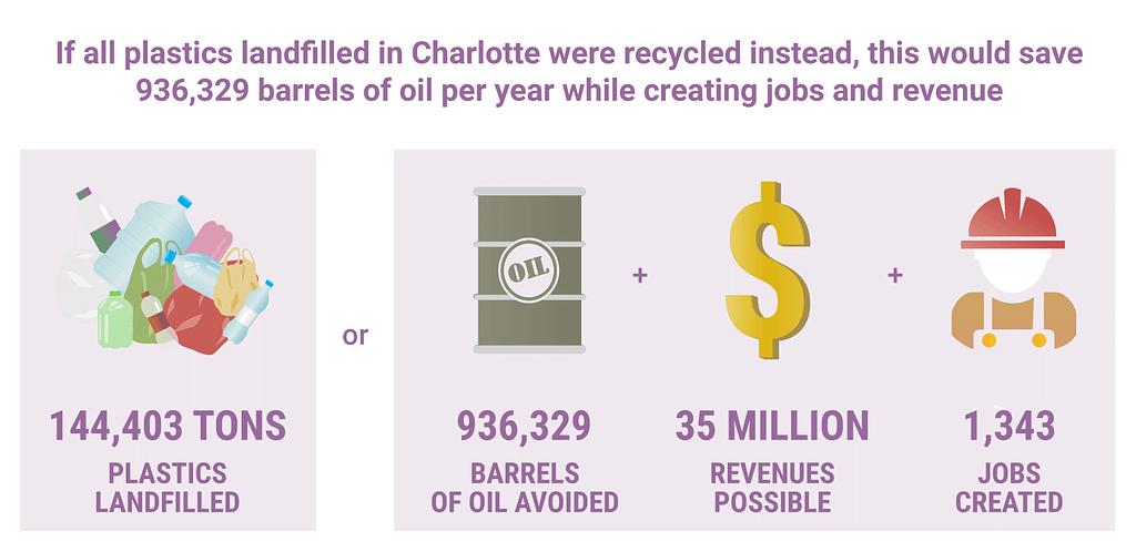 circular economy Charlotte
