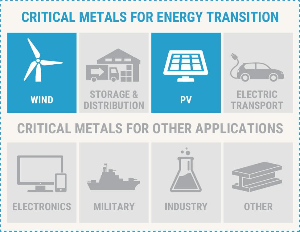 Certain metals are critical for many application. This report (the first in a series) will focus on renewable energy (wind and solar).