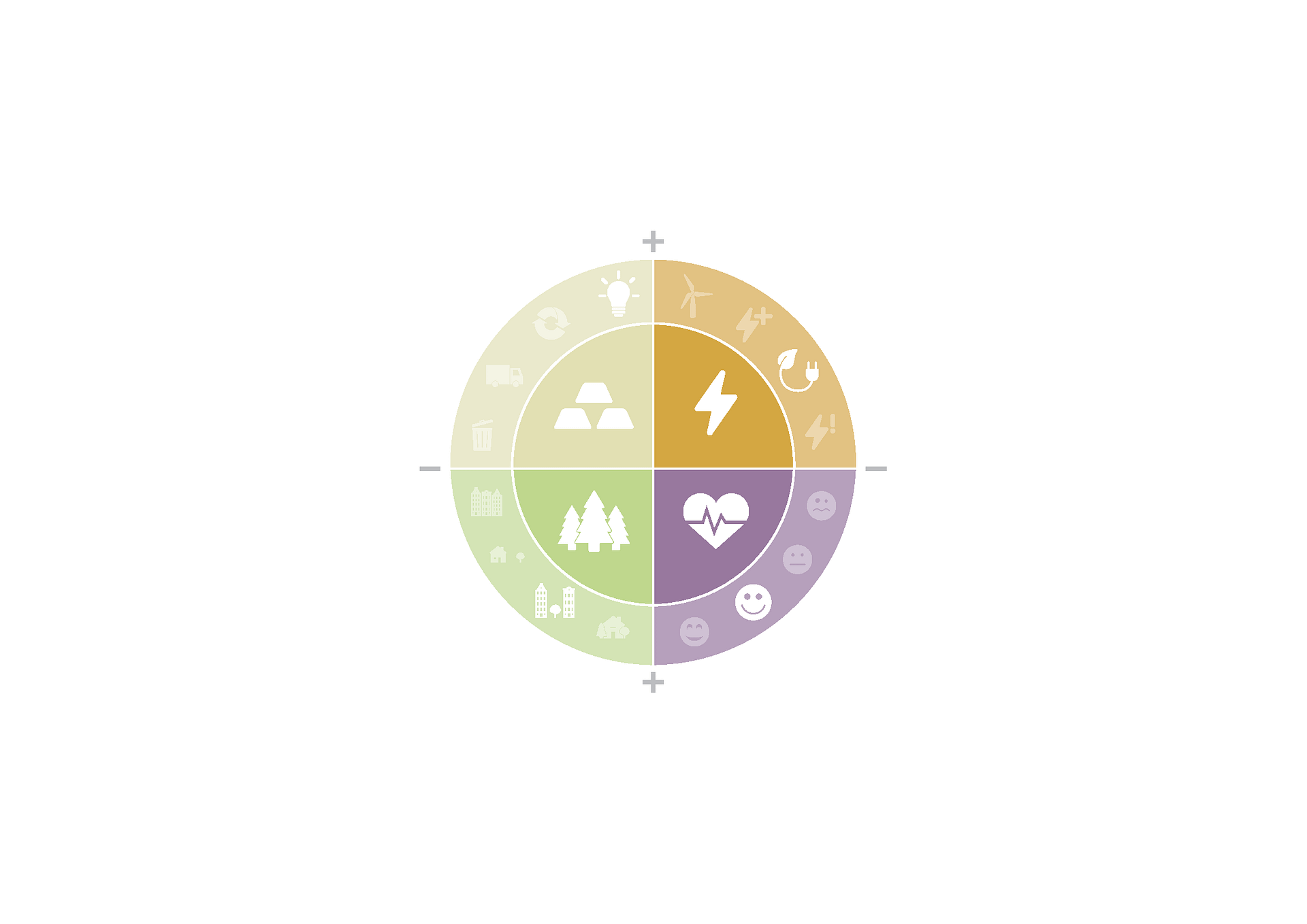 Metabolic devised a scorecard to assess each type of neighborhood in Amsterdam.