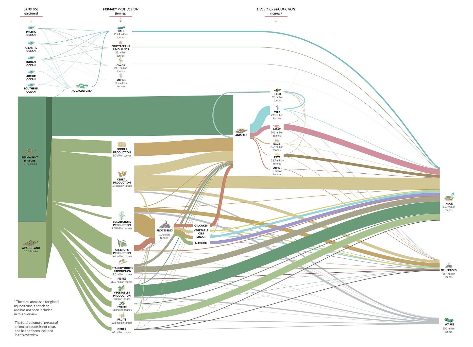GlobalFoodSystem8