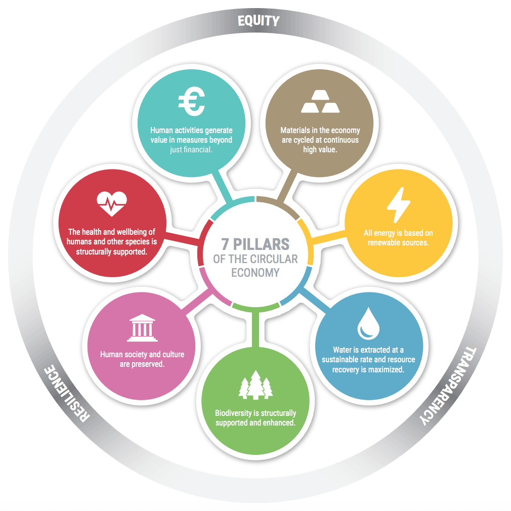 Metabolic_Seven Pillars of the Circular Economy