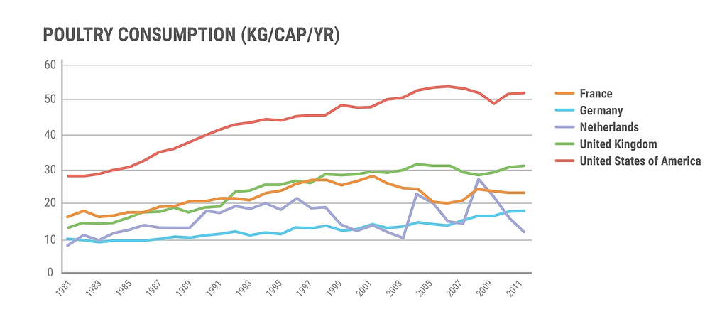 Graphic: The consumption of poultry is increasing in Europe and the US.
