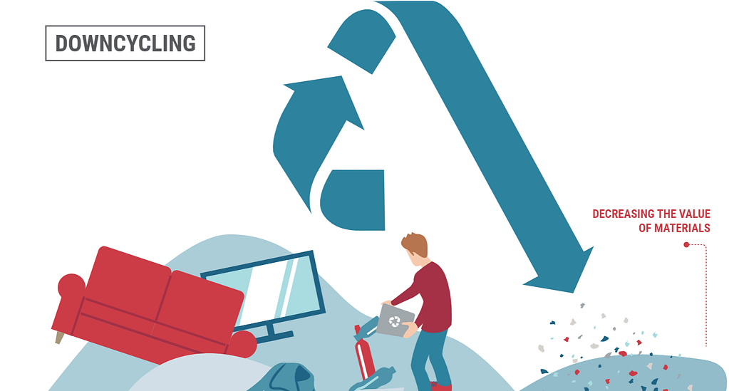 Downcycling is a process which decreases the value of materials.