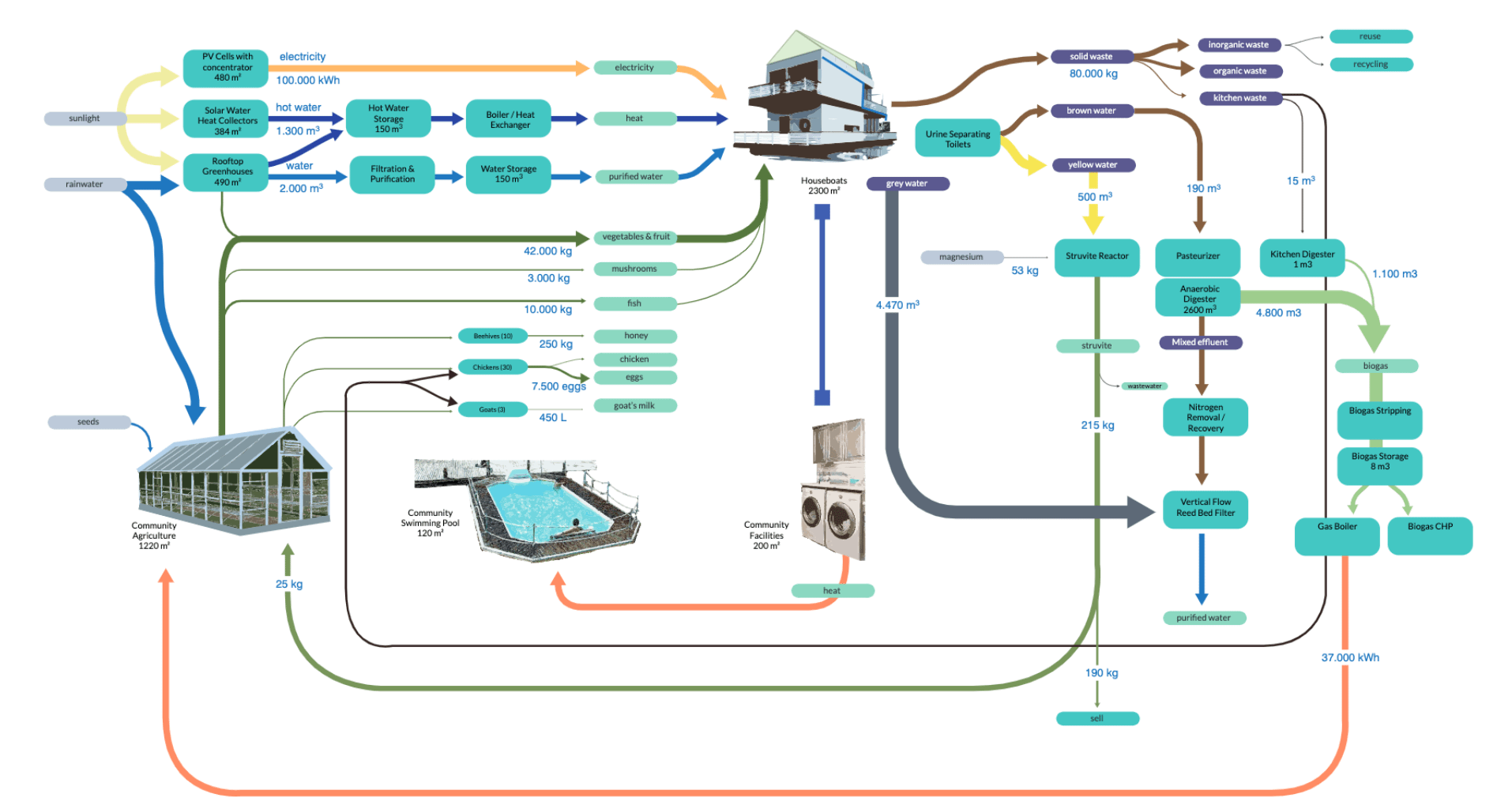 Material Flows schoonschip floating community