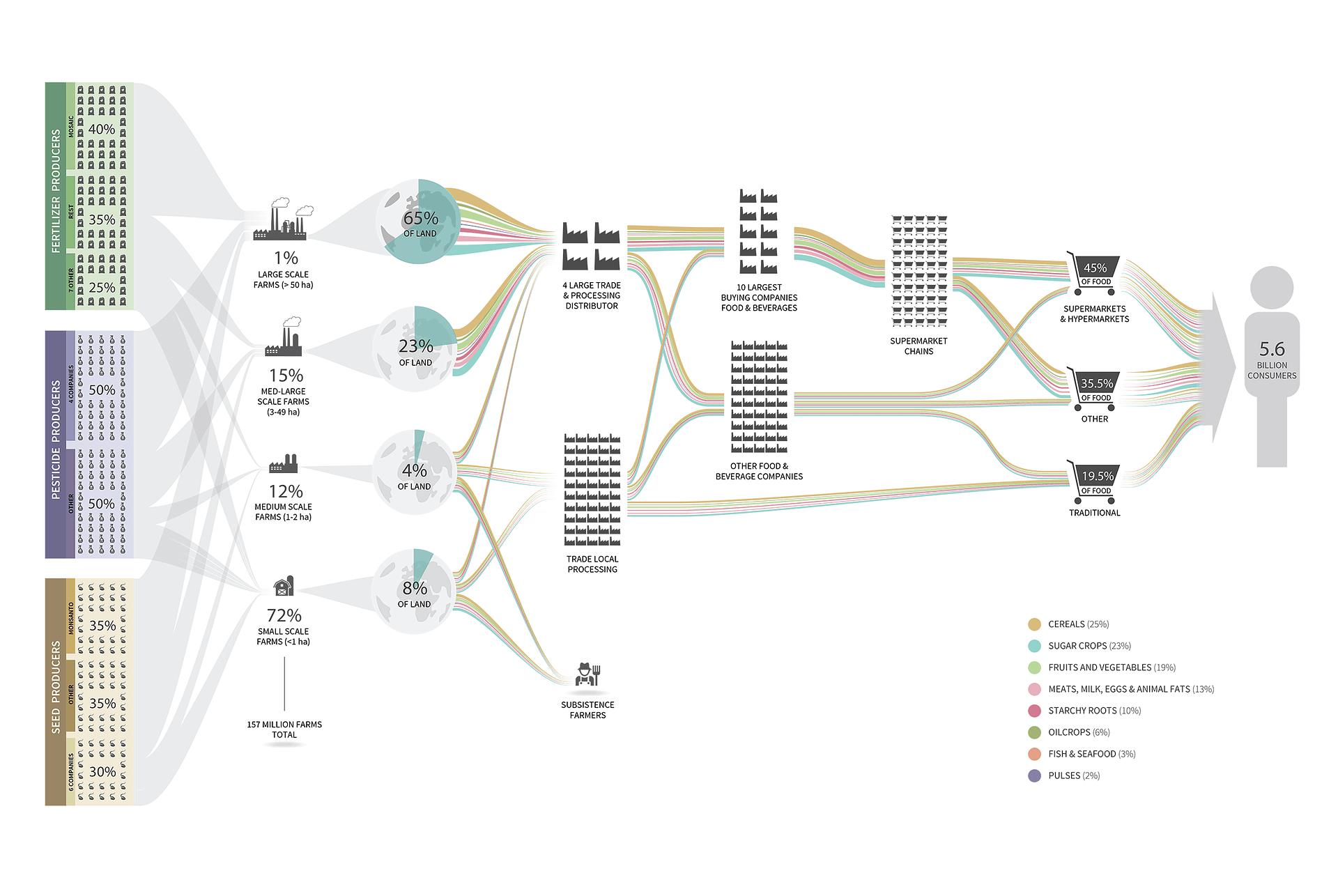 GlobalFoodSystem7