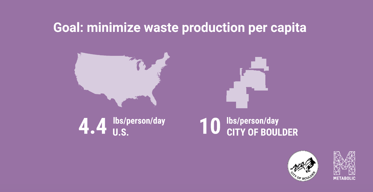The City is working on strategies to reduce the amount of waste produced per person. By minimizing waste to landfill, emissions from transportation and landfill gases can be prevented.