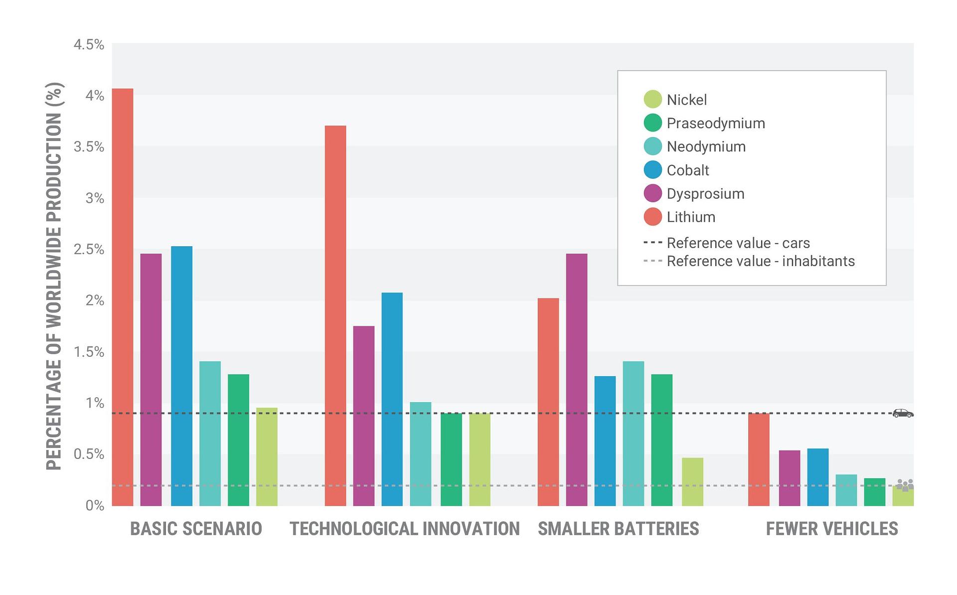 Three scenarios for reducing metal demand in the Netherlands