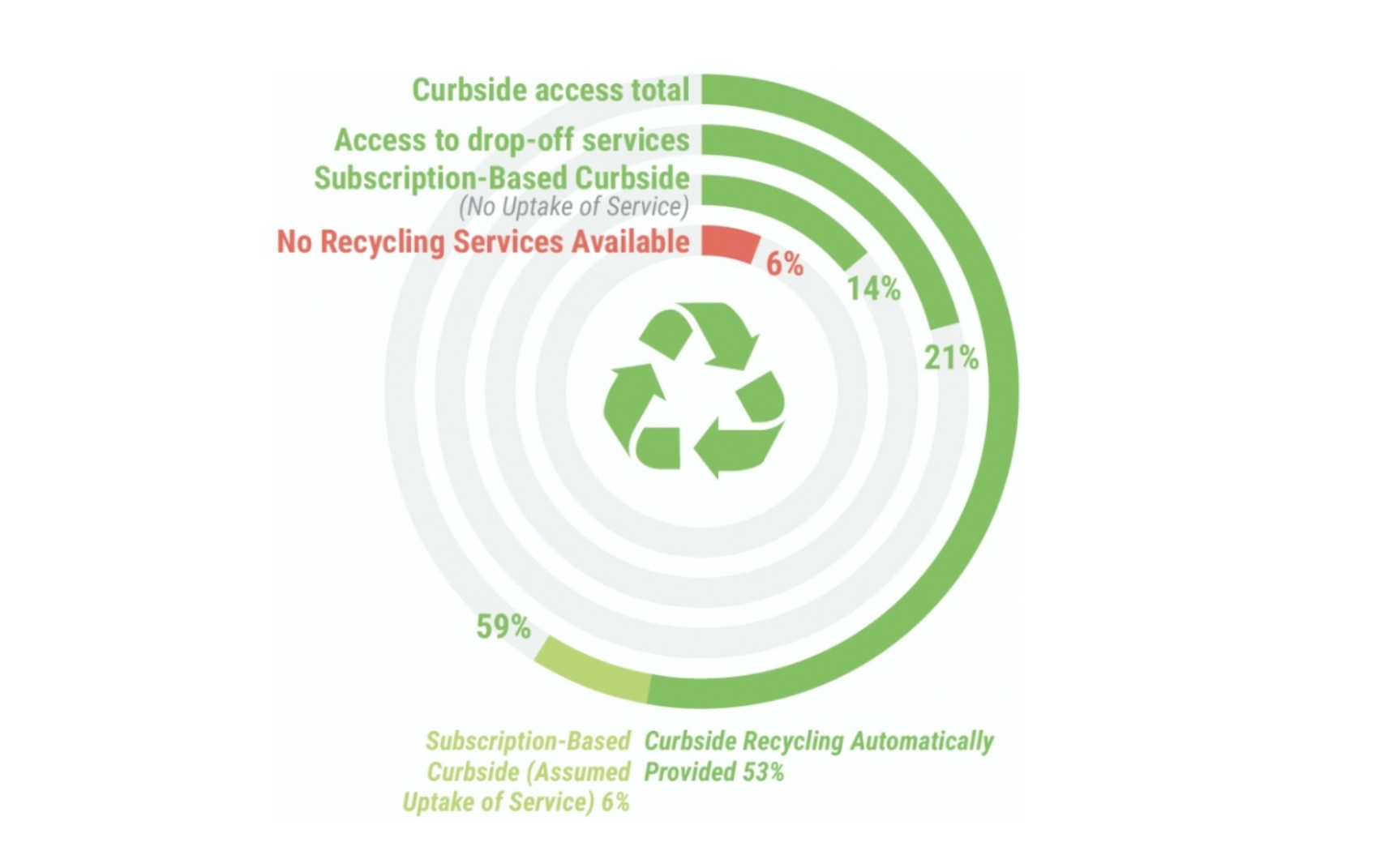 Estimated number of households with various types of recycling access, adapted from the 2020 State of Curbside Recycling Report by The Recycling Partnership
