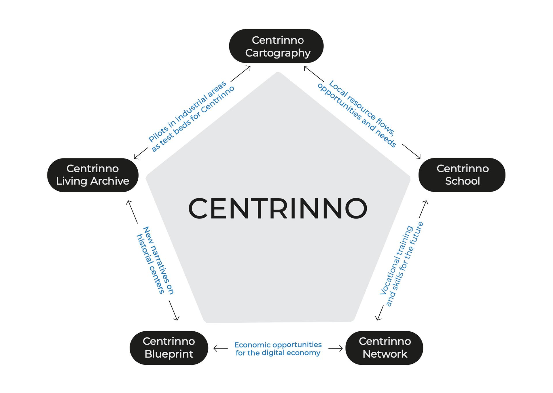 CENTRINNO_graphic1