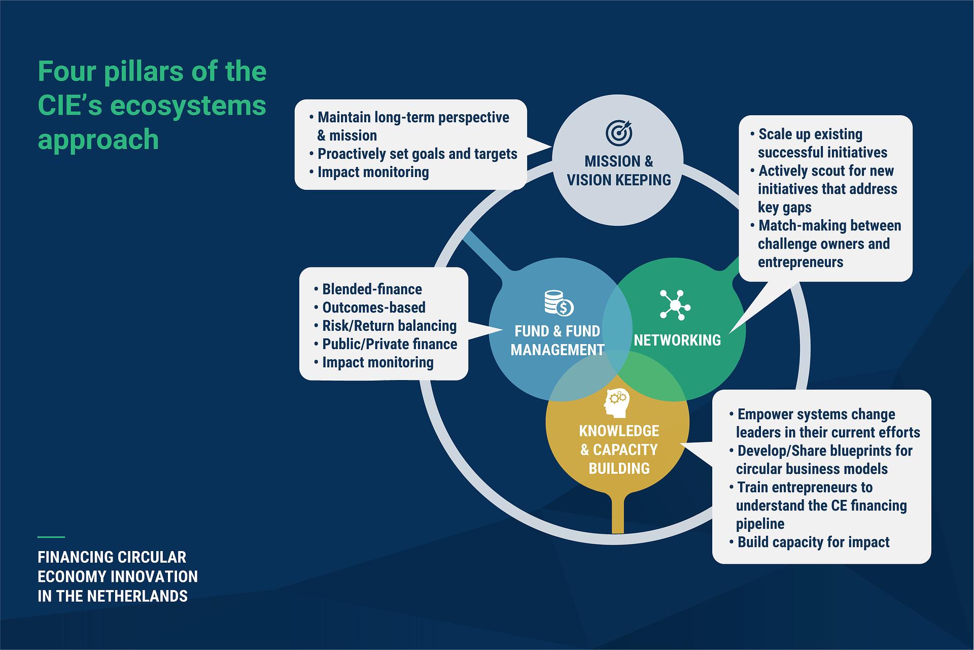 CE_Fund_SocialMedia_v01_SU_LinkedIn Four Pillars
