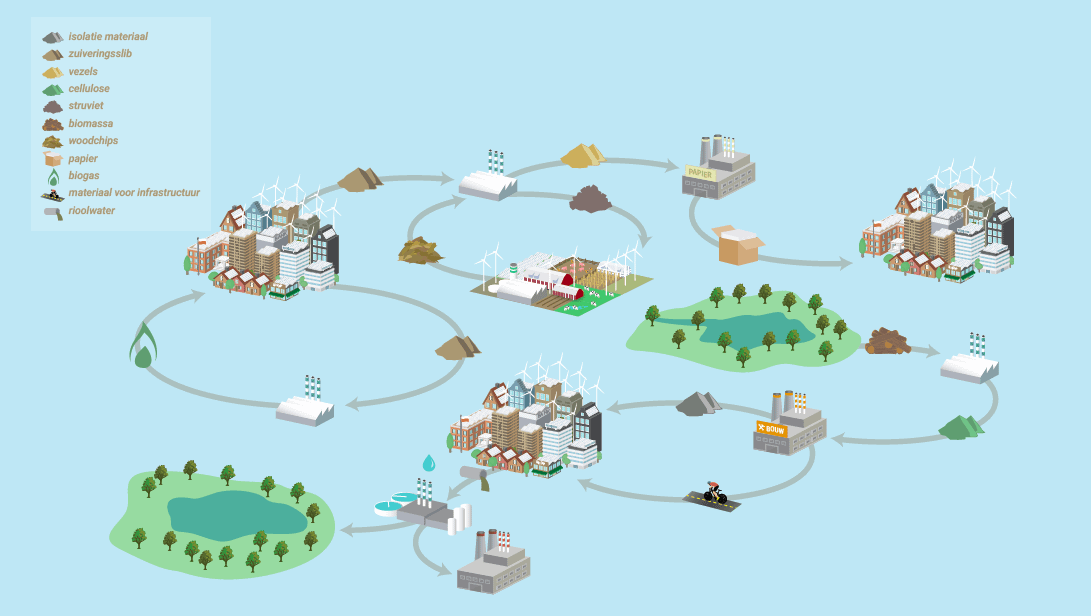 Designing a circular water board may require a redesign to existing systems, like sanitation. Long-term goals will help guide a strategy with the necessary intermediate steps to transition to a circular model.