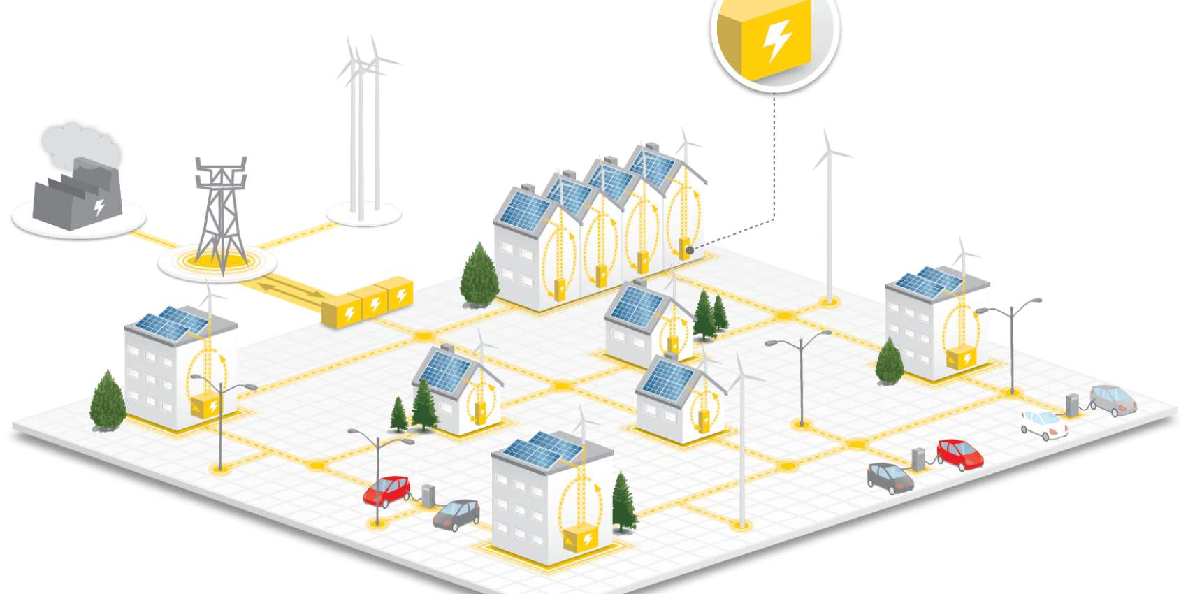 sustainable microgrids