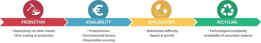 Critical metal supply chain