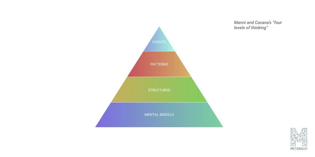 """Manni and Cavana's """"four levels of thinking"""" inform our systems thinking approach"""