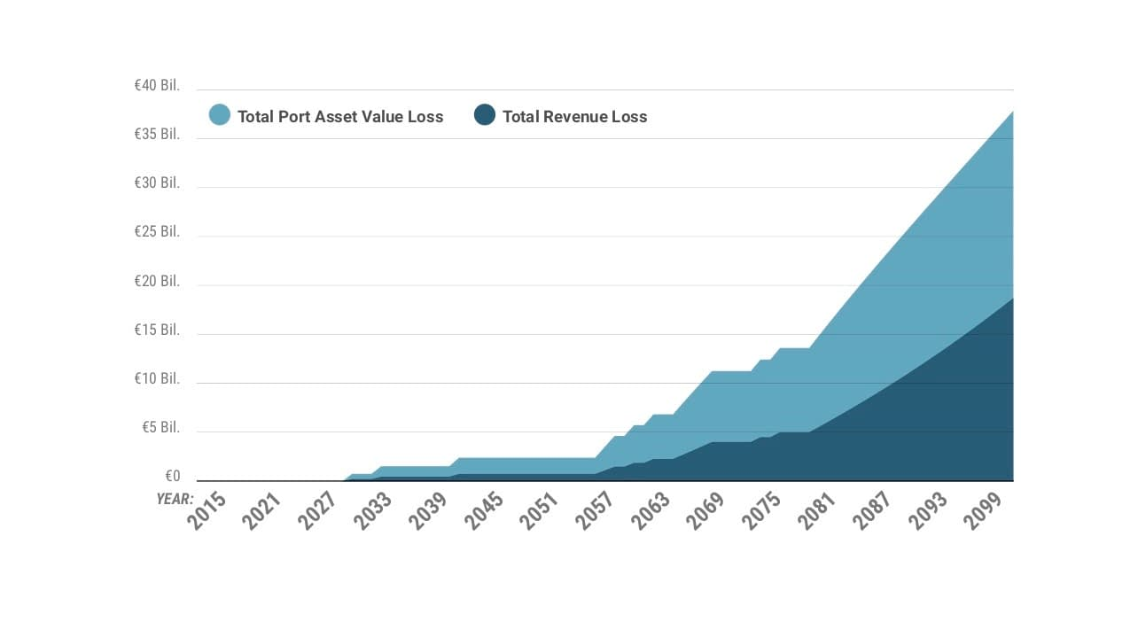 Cumulative modeled asset and revenue losses for the ports sector in the Baltic sea