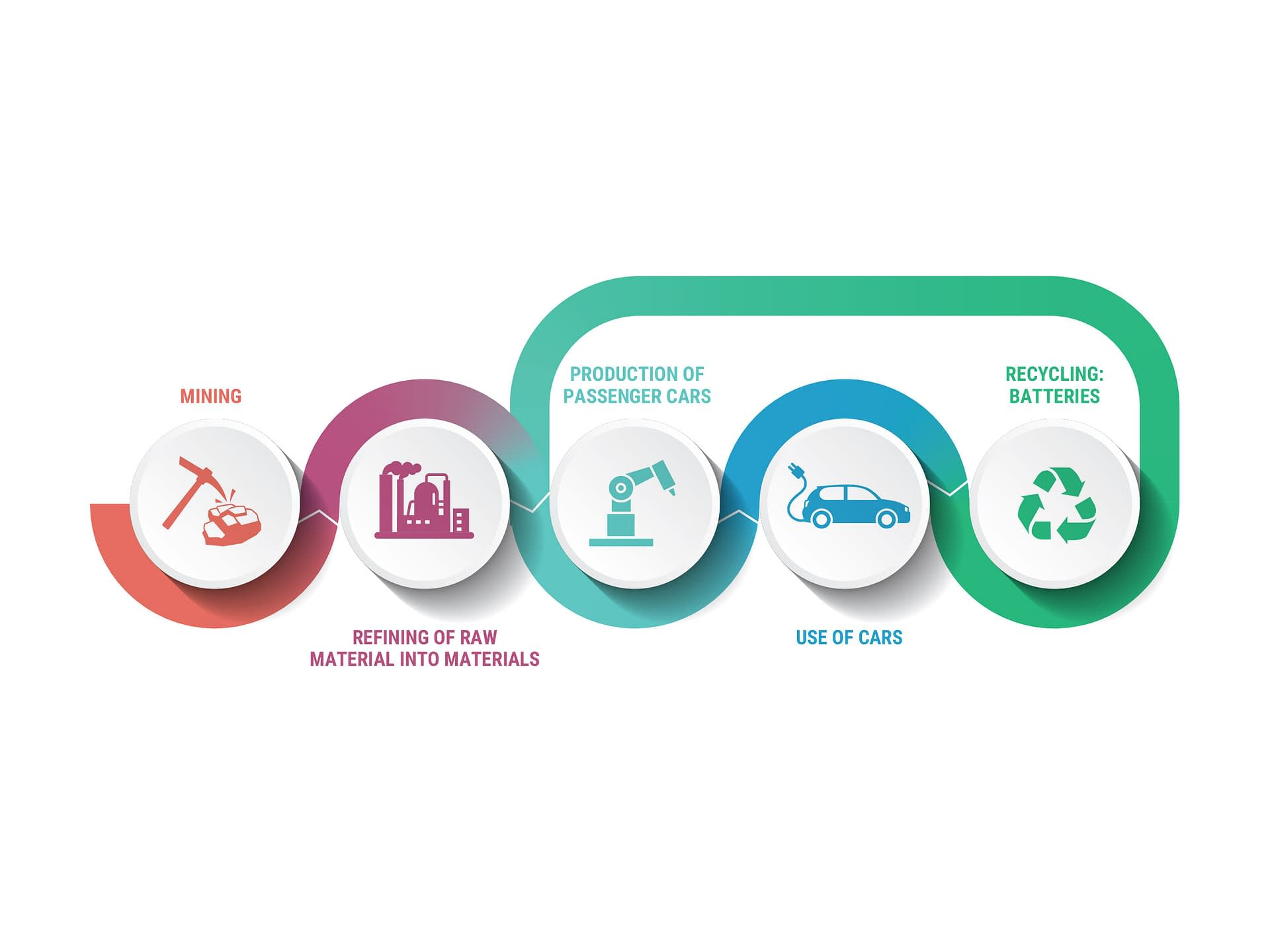 Developing the capacity to recycling critical metals is key to long-term sustainability.