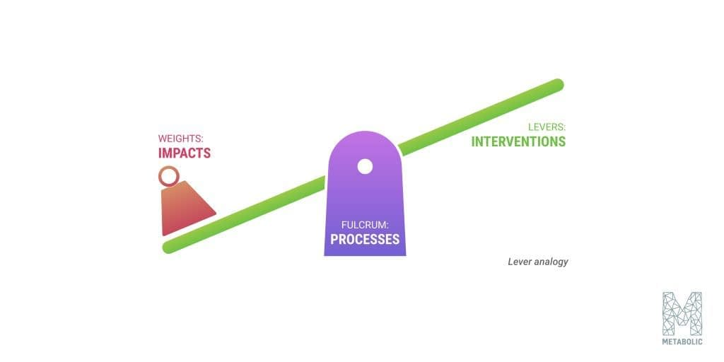 """""""levers"""" and intervention points are key to systems thinking"""