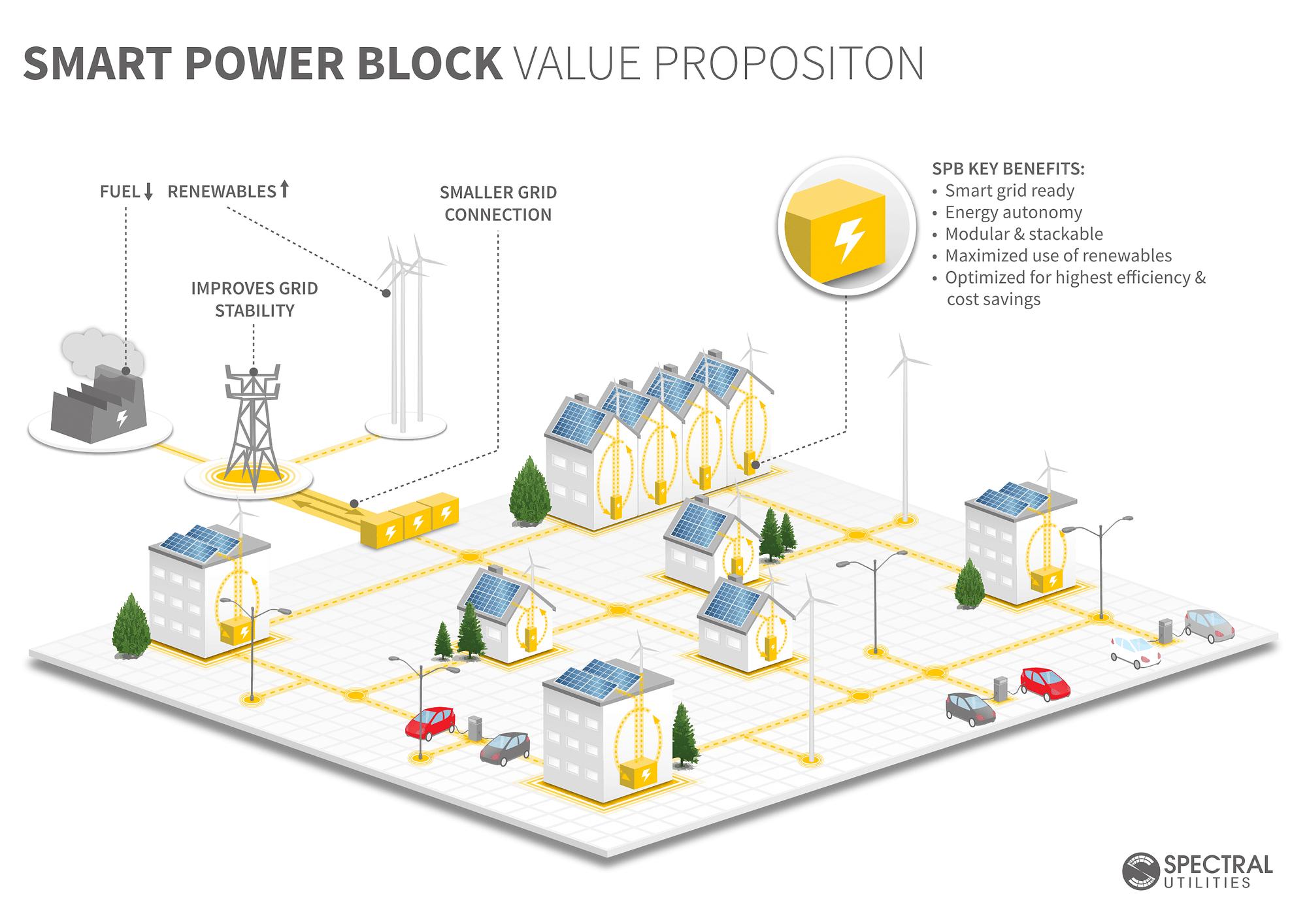 renewable energy microgrid