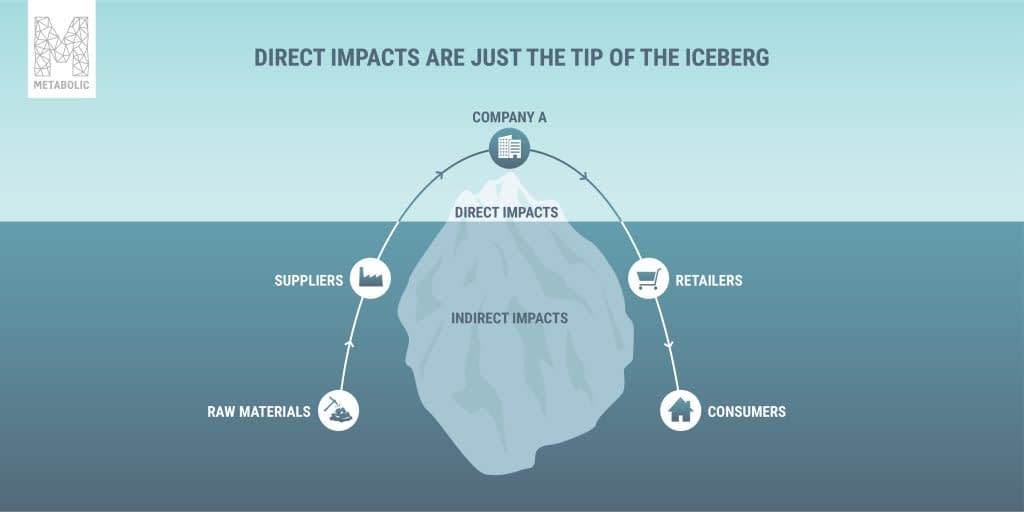 direct impacts are just the tip of the iceberg. Indirect impacts are often far higher.