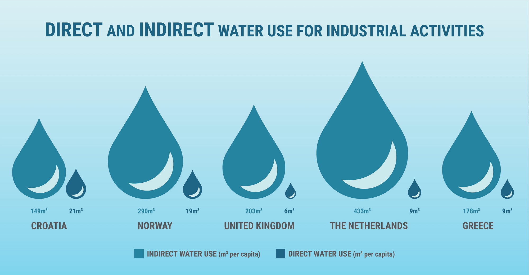 direct vs indirect impacts of water use in industrial activities, per country