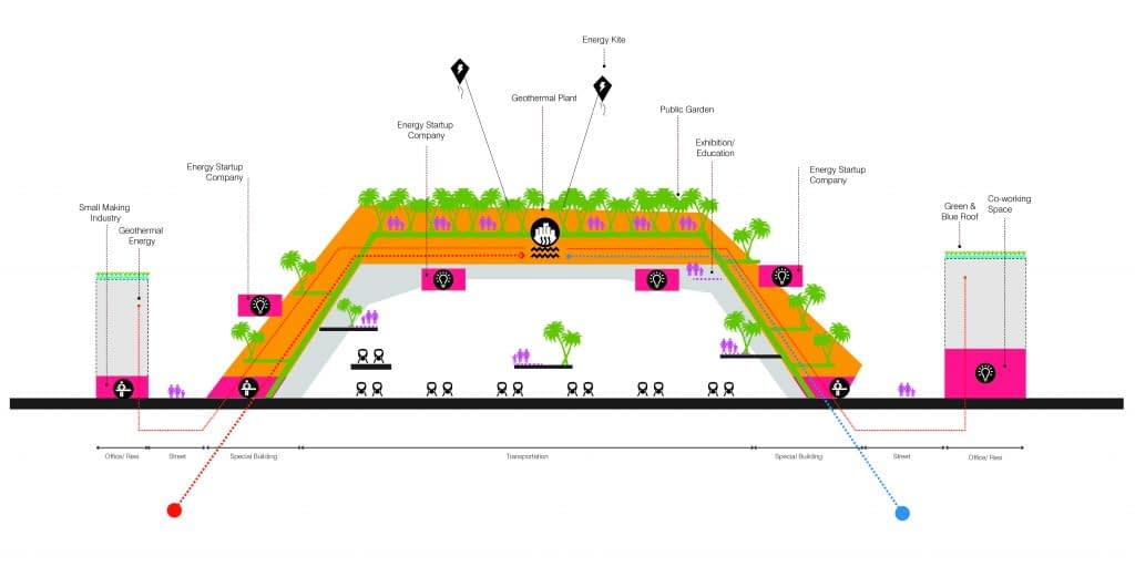 Cross-section of the archway in the socio-technical city