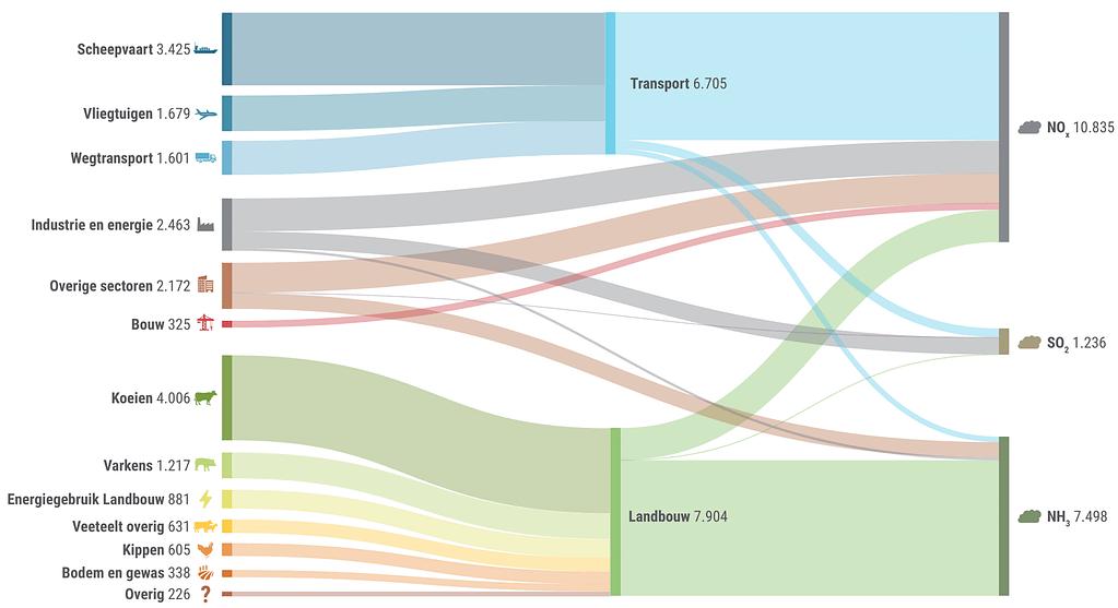 Nitrogen emissions Netherlands