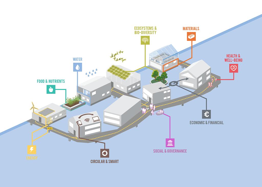 Schoonschip floating community
