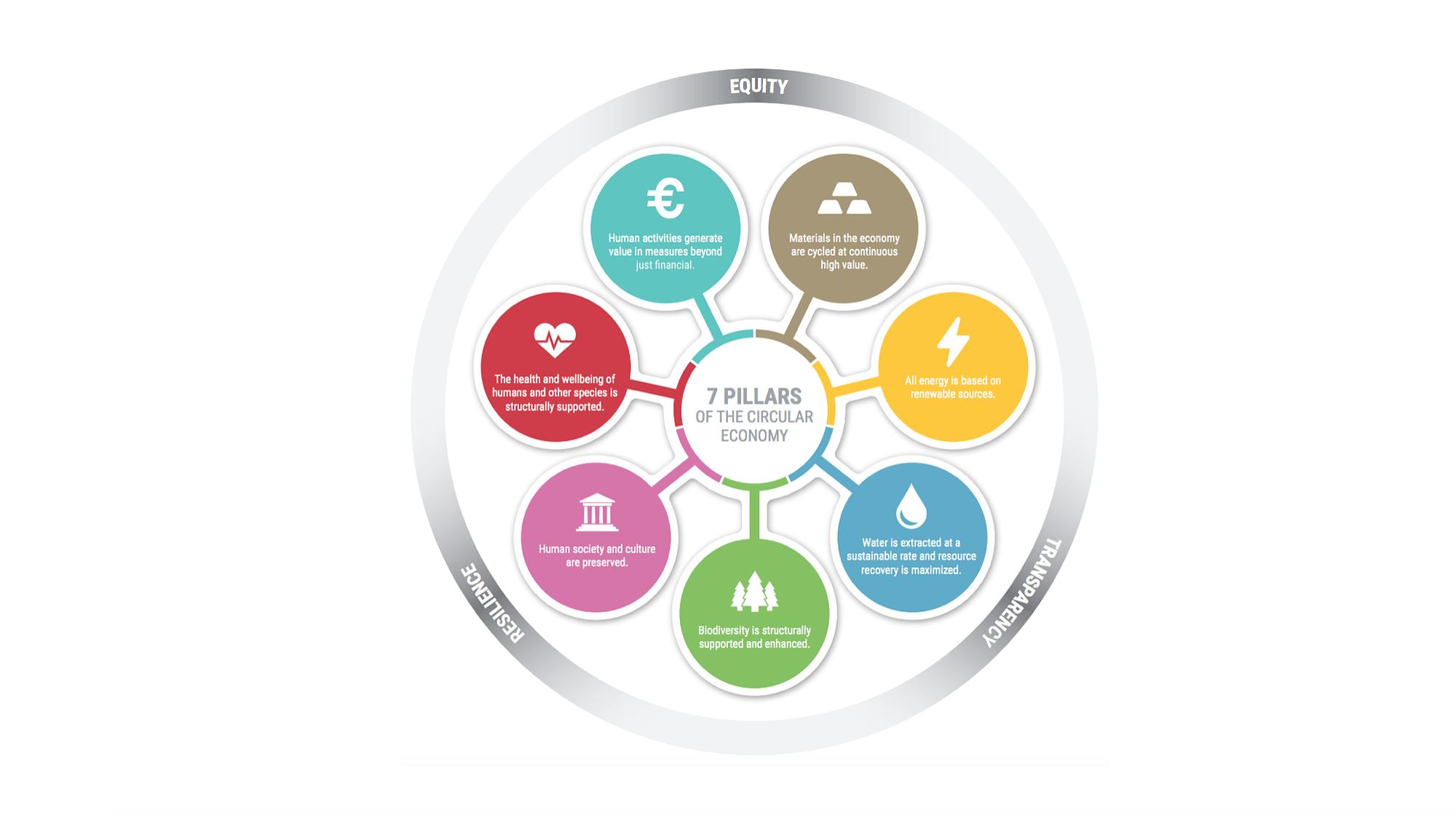 Seven pillars of the circular economy