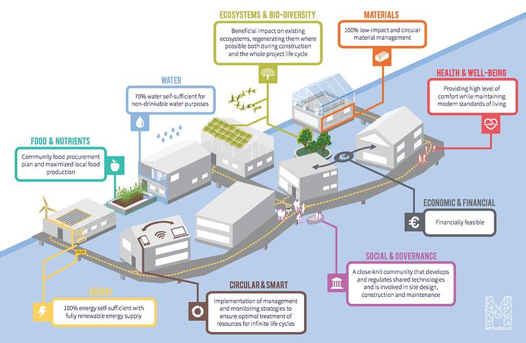 Sustainability Masterplan