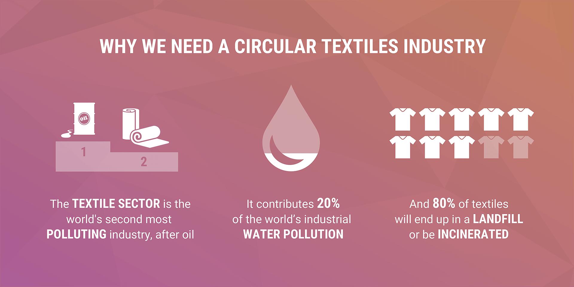 TextileStats